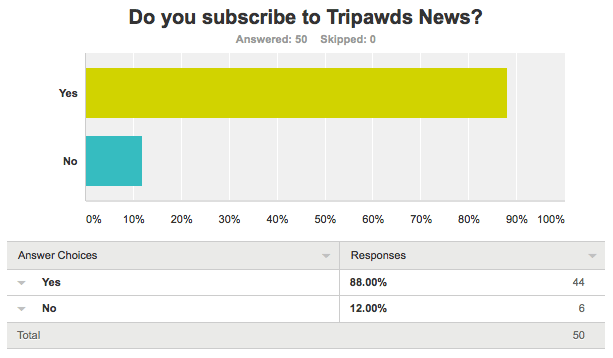 tripawds news survey question