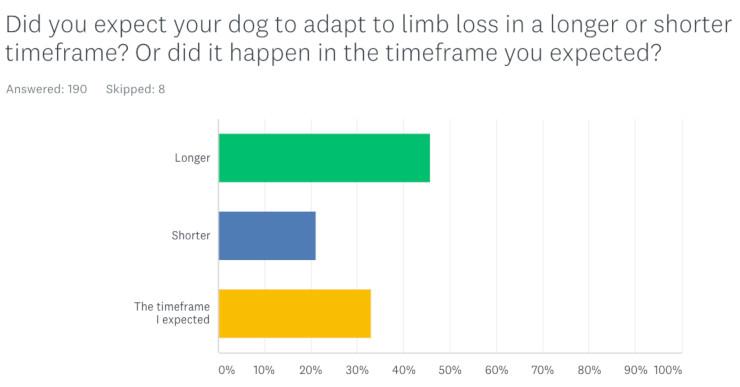 DogsQOLExpectations.jpg